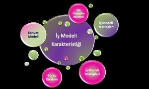 iş modeli oluşturma